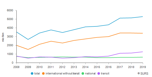 Railway goods transport by type of transport, Slovenia