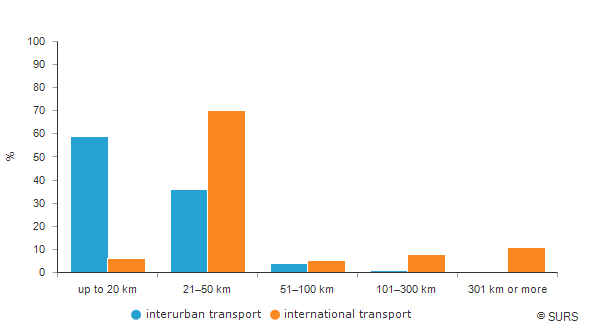 Passengers in interurban and international road public scheduled transport by distance, Slovenia, 2019