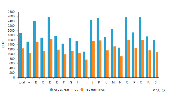 Average earnings by NACE Rev. 2 sections of activities, Slovenia, May 2020