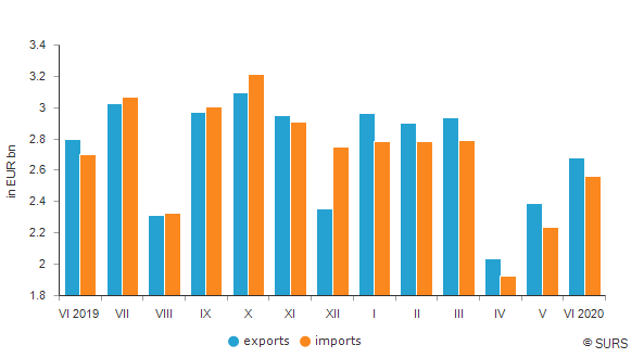 Monthly values of exports and imports, Slovenia