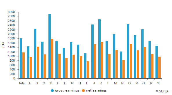 Average earnings by NACE Rev. 2 sections of activities, Slovenia, June 2020
