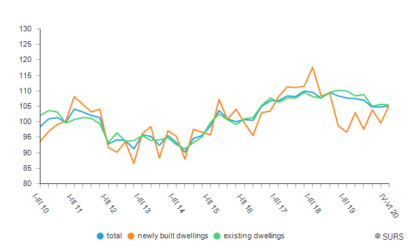 Yearly indices of dwelling prices, Slovenia