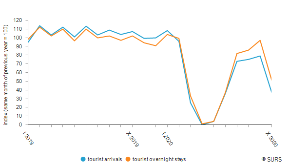 Tourism flow, Slovenia − provisional data