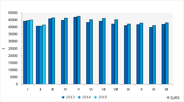 Chart 1: Cow's milk collected from farms, Slovenia, January 2013–February 2015