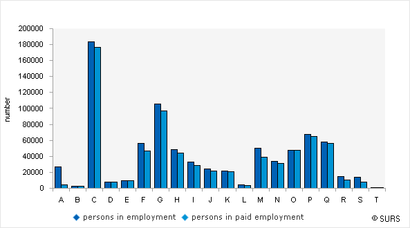 Chart 2: Persons in employment and persons in paid employment by activities (NACE Rev. 2), Slovenia, October 2015