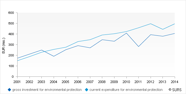 Chart 1: Gross investment and current expenditure for environmental protection, Slovenia