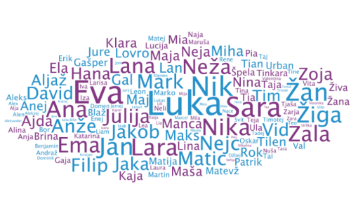 Word cloud of the most frequent babies' names in 2011